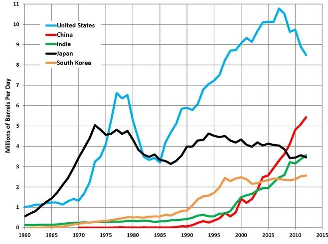 Крупнейшие страны-импортеры нефти в мире